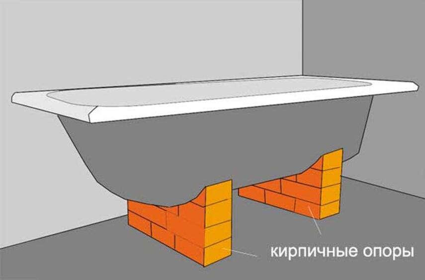 Установка ванны на кирпичи - какие материалы используются, инструкция, советы каменщиков