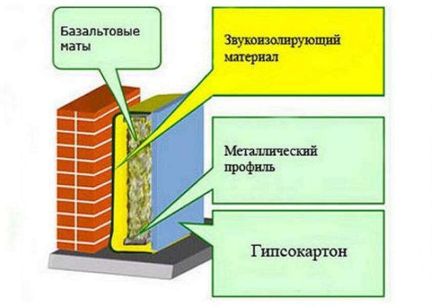 Звукоизоляция кирпичной стены - чем можно сделать, инструкция, советы каменщиков