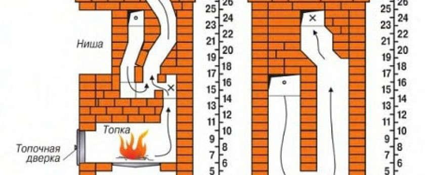 Какую отопительную печь лучше выбрать для дома: обзор конструкций и материалов