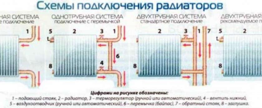 Схемы подключения радиаторов отопления: особенности подключения стальных отопительных приборов