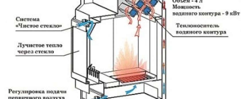 Выбираем компактную и функциональную печь-камин для загородного дома