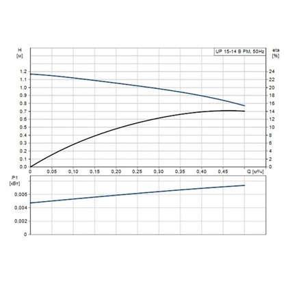 Циркуляционный насос Grundfos UP 15-14 B PM1