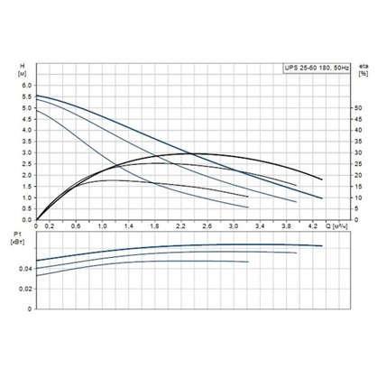Циркуляционный насос Grundfos UPS 25/60