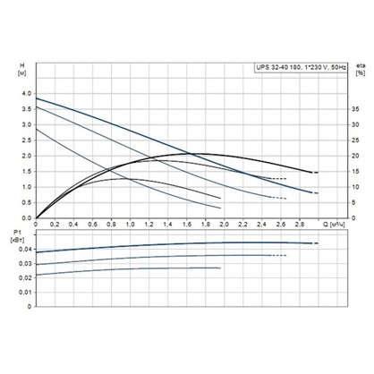 Циркуляционный насос Grundfos UPS 32/40