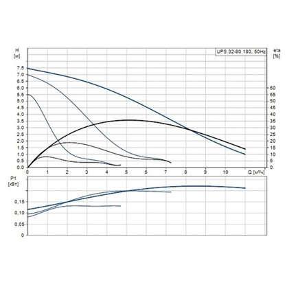 Циркуляционный насос Grundfos UPS 32/80